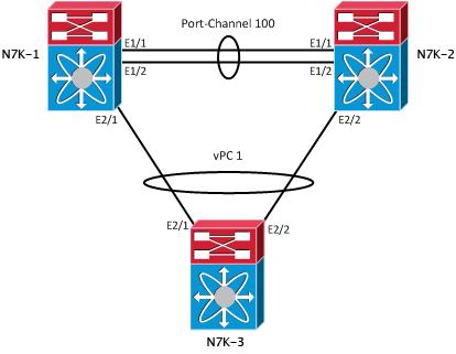 Nexus Virtual Port Channel (vPC) | Router Jockey